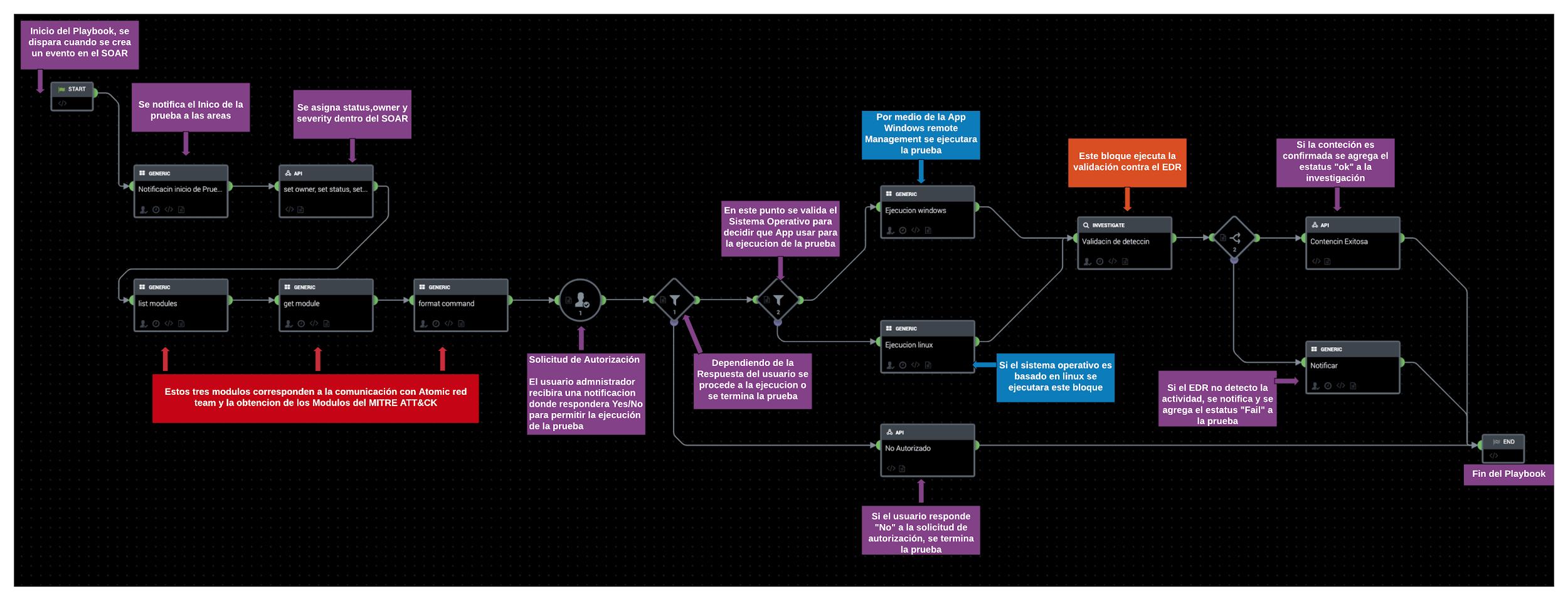 Playbook de automatización de emulación de adversarios.