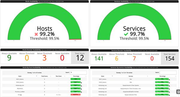 Uso de SLAs para calcular KPI de entrega