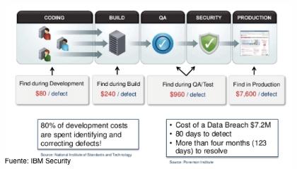 soluciones de análisis de código