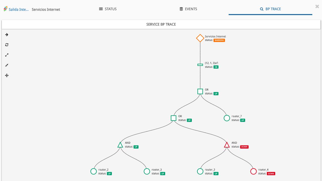Modelado de Negocio - Cómo se inter-relacionan los servicios